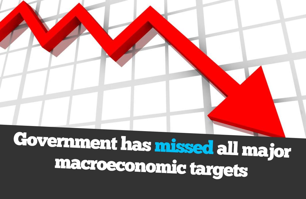 Govt fails to achieve economical targets